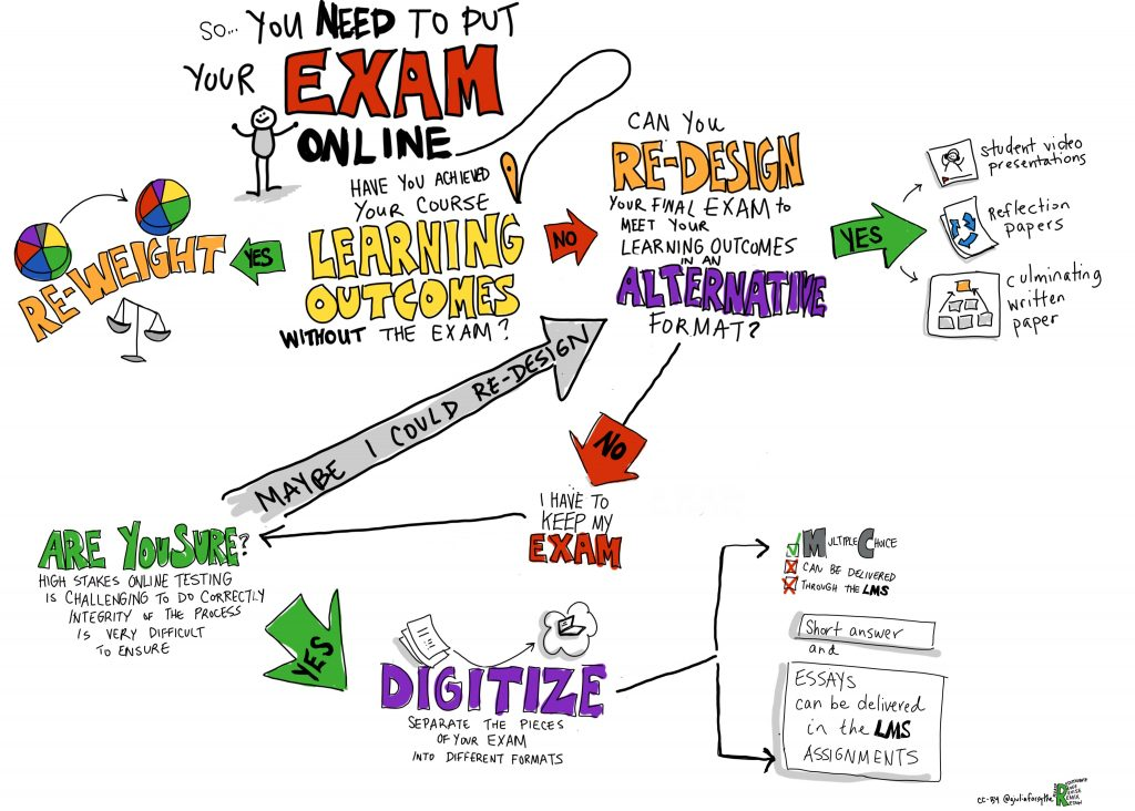 online exam decision process