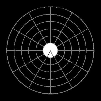 Audio cardioid polar pattern